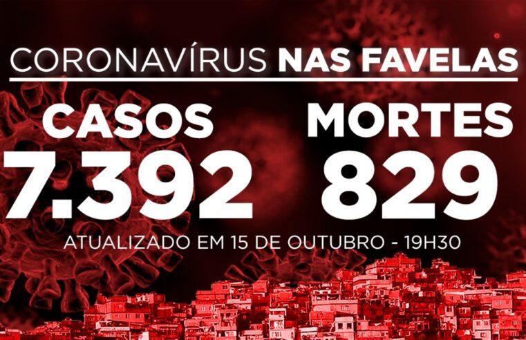 Favelas do Rio registram 5 novos casos e 1 morte por Covid-19 nesta quinta-feira (15)