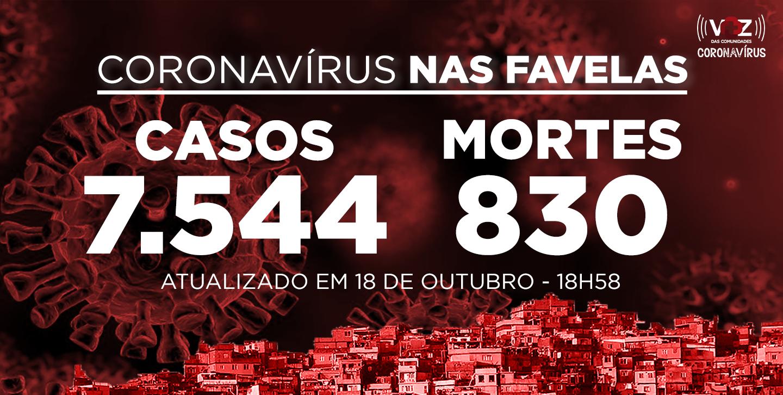 Favelas do Rio registram 44 novos casos por Covid-19 neste domingo (18)