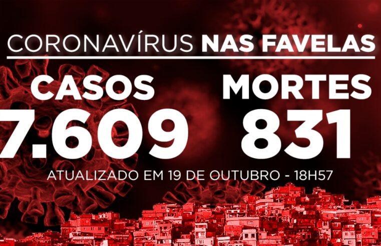 Favelas do Rio registram 65 novos casos e 1 morte por Covid-19 nesta segunda-feira (19)