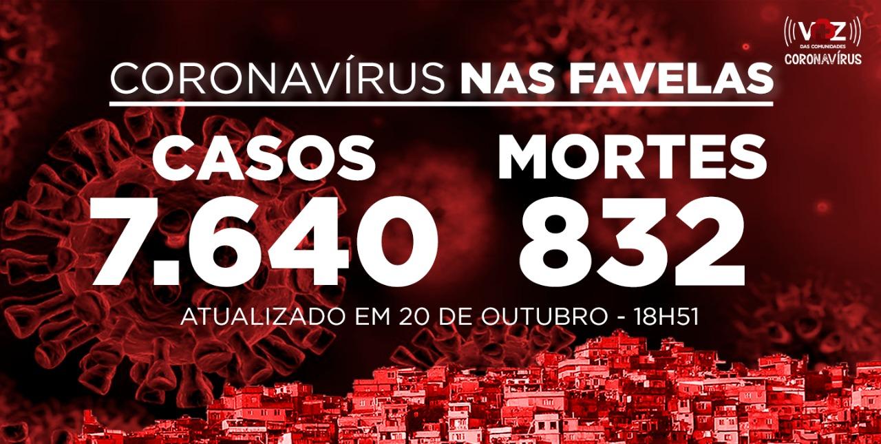 Favelas do Rio registram 31 novos casos e 1 morte por Covid-19 nesta terça-feira (20)