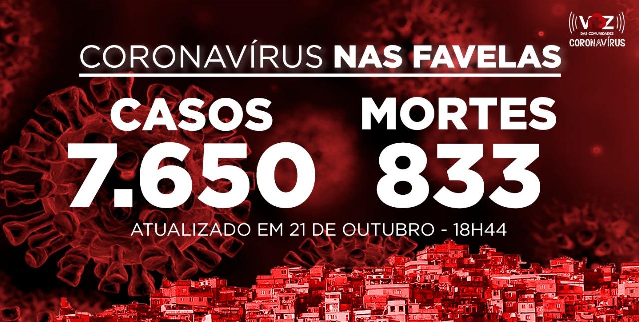 Favelas do Rio registram 10 novos casos e 1 morte por Covid-19 nesta quarta-feira (21)