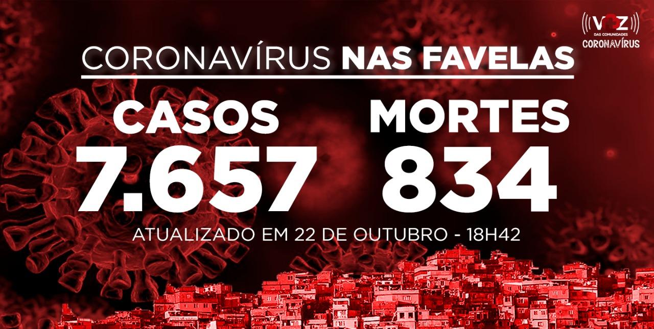 Favelas do Rio registram 7 novos casos e 1 morte por Covid-19 nesta quinta-feira (22)