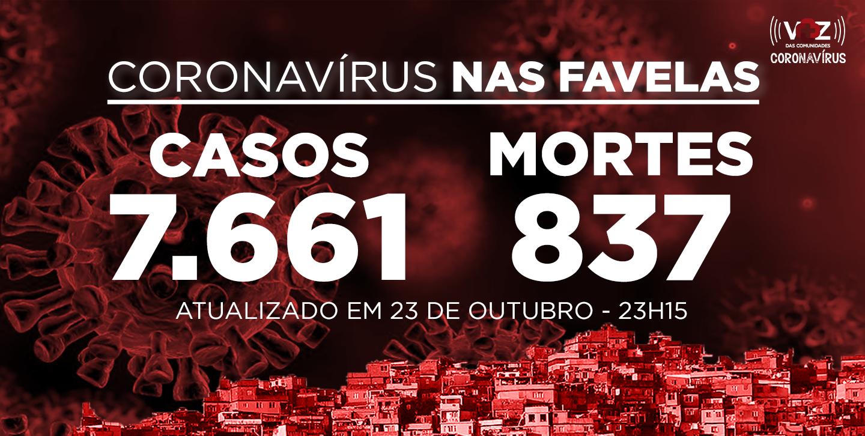 Favelas do Rio registram 4 novos casos e 3 mortes por Covid-19 nesta sexta-feira (23)