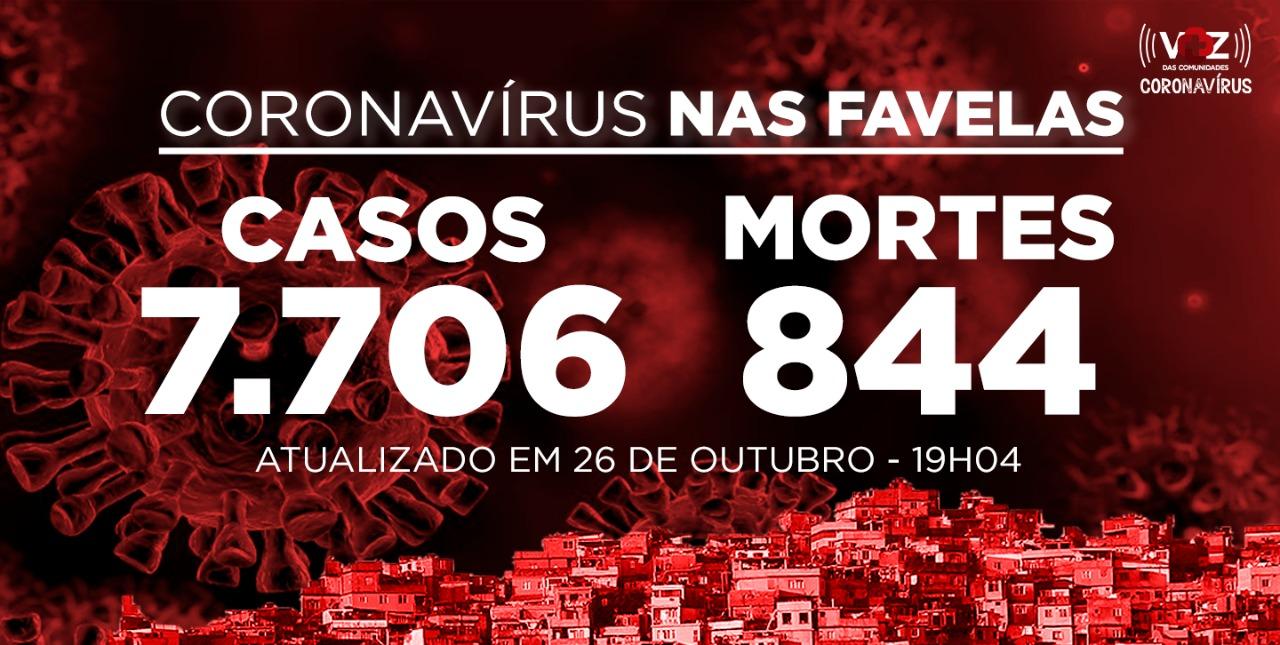 Favelas do Rio registram 31 novos casos e 7 óbitos por Covid-19 nesta segunda (26)