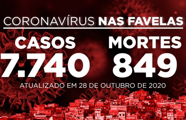 Favelas do Rio registram 27 novos casos e 4 óbitos por Covid-19 nesta quarta (28)