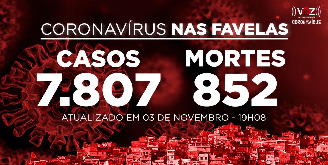 Favelas do Rio registram 31 novos casos e 2 óbitos de Covid-19 nesta terça (03)