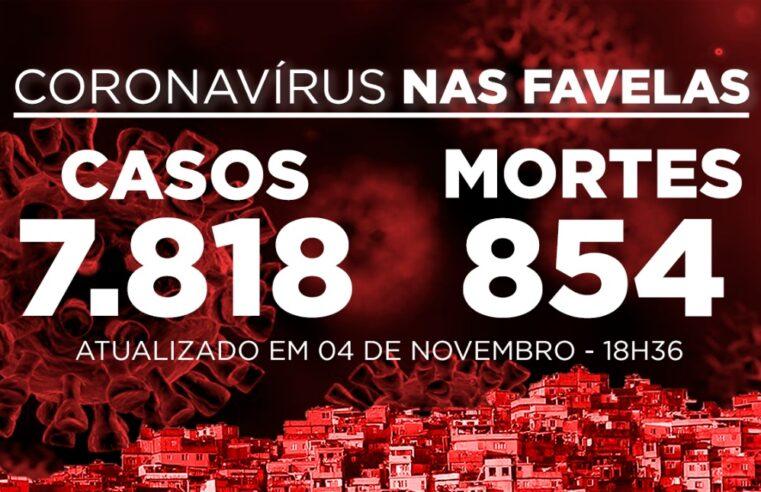 Favelas do Rio registram 11 novos casos e 2 óbitos de Covid-19 nesta quarta (04)