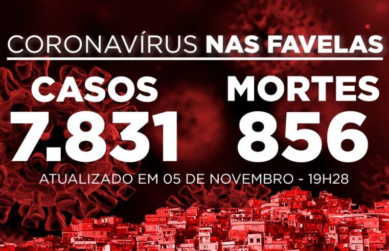 Favelas do Rio registram 13 novos casos e 2 óbitos de Covid-19 nesta quinta (05)