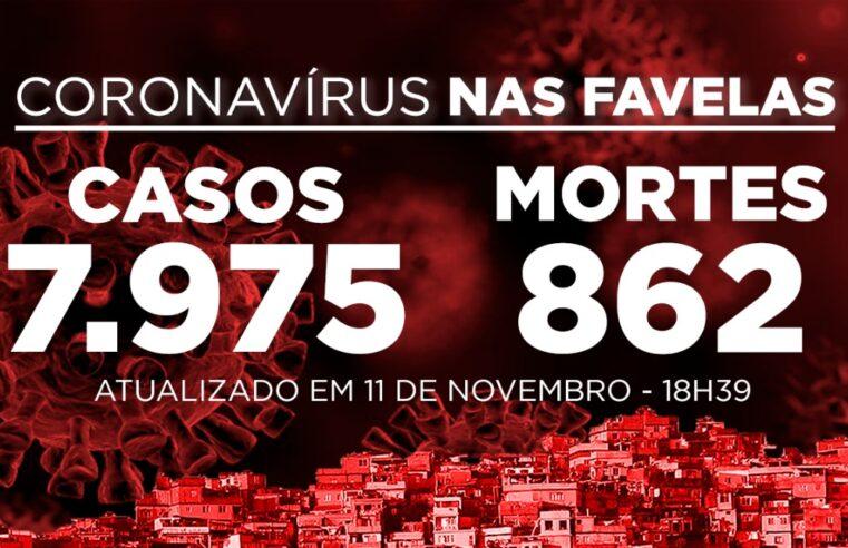 Favelas do Rio registram 17 novos casos e 1 óbito Covid-19 nesta quarta (11)