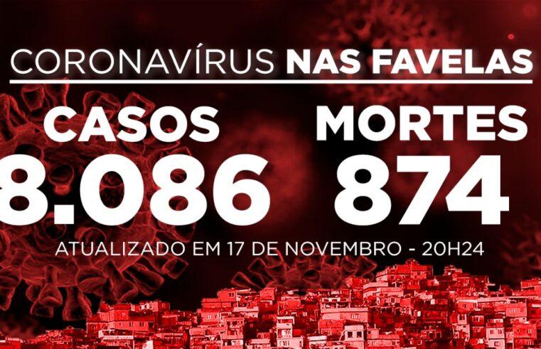 Favelas do Rio registram 31 novos casos e 3 óbitos de Covid-19 nesta terça (17)