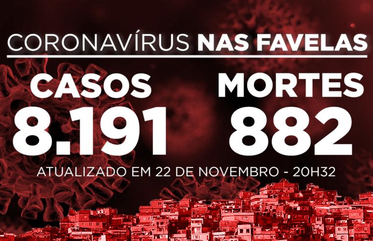 Favelas do Rio registram 25 novos casos e 3 óbitos Covid-19 neste domingo (22)