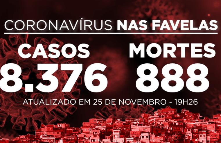 Favelas do Rio registram 158 novos casos e 3 óbitos Covid-19 nesta quarta (25)