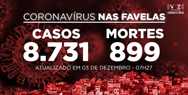Favelas do Rio registram 106 novos casos e 2 mortes de Covid-19 nesta quarta (02/12)