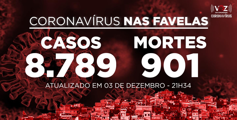 Favelas do Rio registram 58 novos casos e 2 mortes de Covid-19 nesta quinta (03/12)