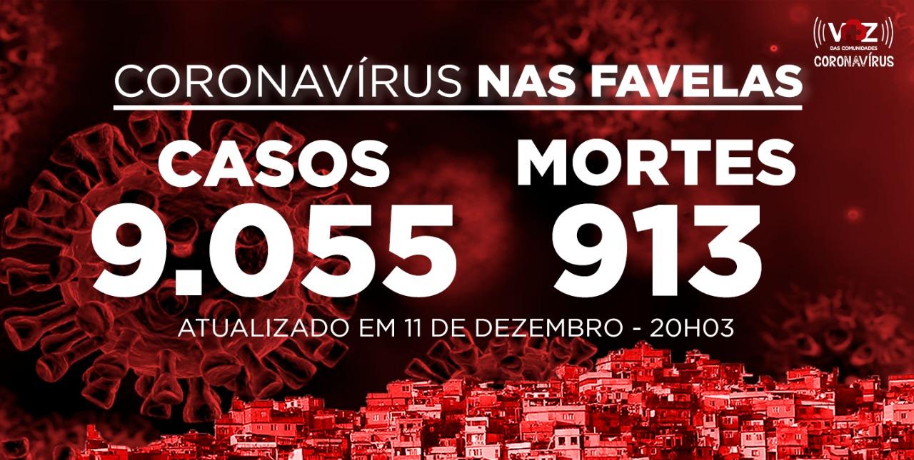 Favelas do Rio registram 54 novos casos e 2 mortes de Covid-19 nesta sexta (11/12)