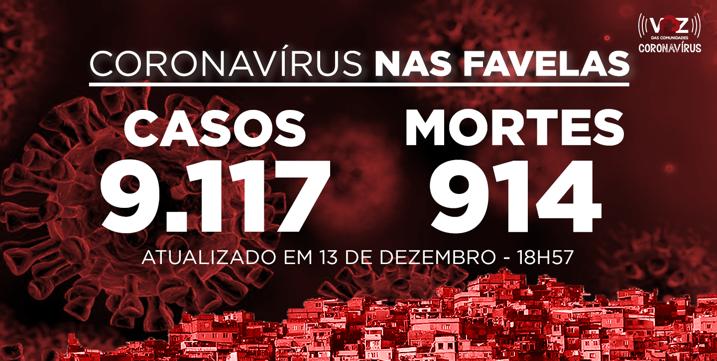Favelas do Rio registram 47 novos casos e 1 morte de Covid-19 neste domingo (13/12)