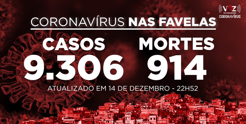 Favelas do Rio registram 189 novos casos de Covid-19 nesta segunda (14/12)