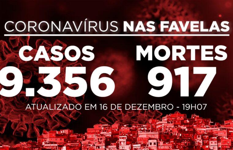 Favelas do Rio registram 9 novos casos e 3 mortes de Covid-19 nesta quarta (16/12)