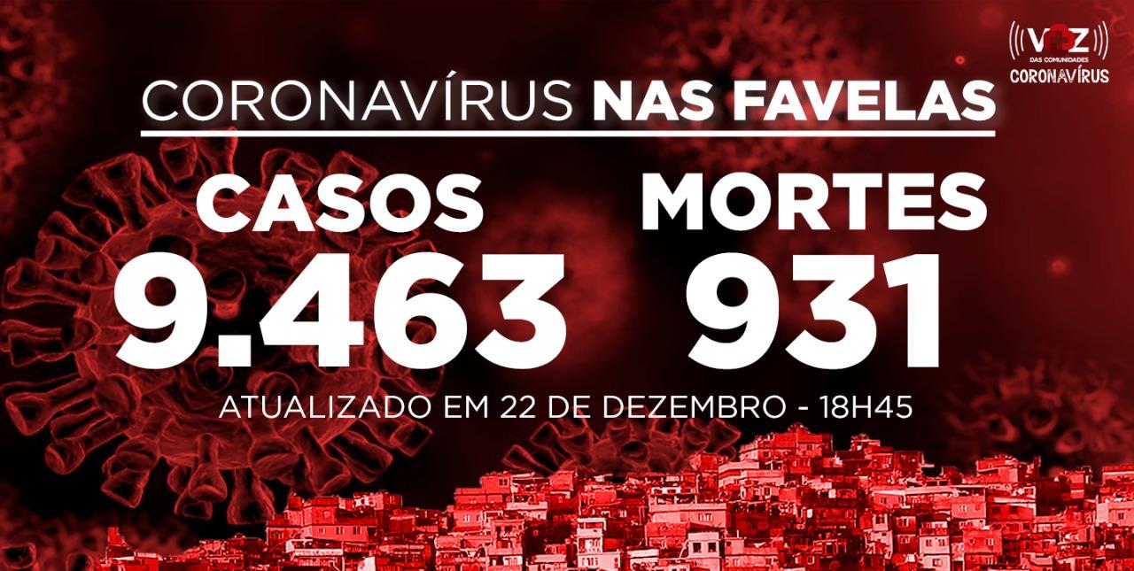 Favelas do Rio registram 44 novos casos e 3 mortes de Covid-19 nesta terça (22/12)