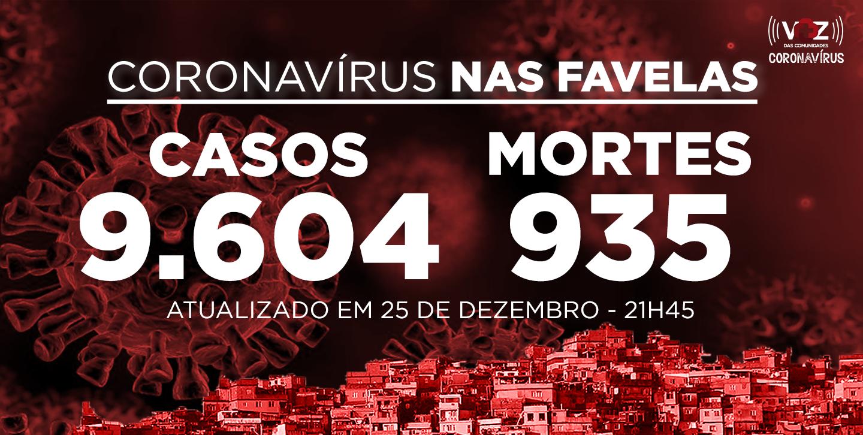 Favelas do Rio registram 37 novos casos e 2 mortes de Covid-19 nesta sexta (25/12)