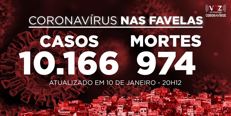 Favelas do Rio registram 41 novos casos de Covid-19 neste domingo (10/01)
