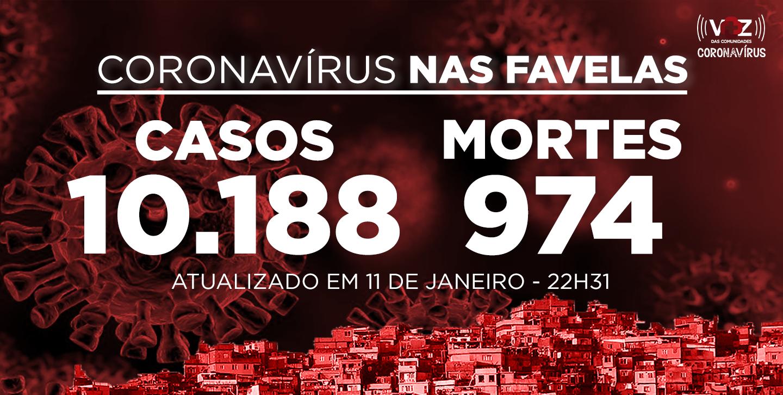 Favelas do Rio registram 22 novos casos de Covid-19 nesta segunda (11/01)