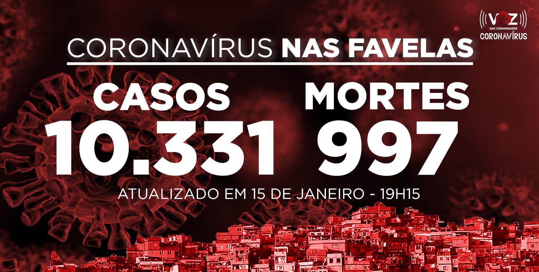 Favelas do Rio registram 13 novos casos e 3 mortes de Covid-19 nesta sexta (15/01)
