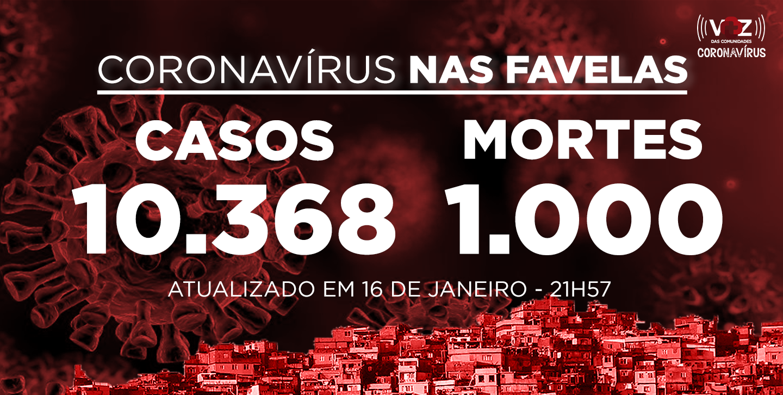 Favelas do Rio registram 37 novos casos e 3 mortes de Covid-19 neste sábado (16/01)