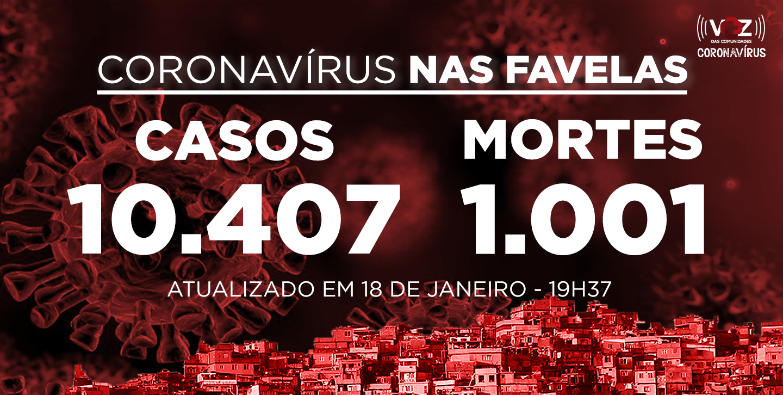 Favelas do Rio registram 37 novos casos e 1 morte de Covid-19 nesta segunda (18/01)