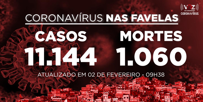Favelas do Rio registram 25 novos casos e 8 mortes de Covid-19 nesta segunda-feira (01/02)