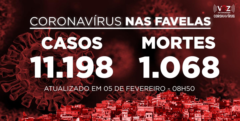 Favelas do Rio registram 5 novos casos e 4 mortes de Covid-19 nas últimas 24h