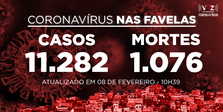 Favelas do Rio registram 31 novos casos e 2 mortes de Covid-19 nas últimas 24h; Já são 11.282 casos