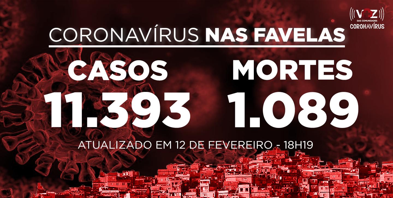 Favelas do Rio registram 33 novos casos e 3 mortes de Covid-19 nas últimas 24h; Já são 11.393 casos
