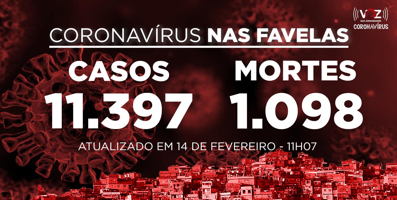 Favelas do Rio registram 4 novos casos e 9 mortes de Covid-19 nas últimas 24h; Já são 11.397 casos