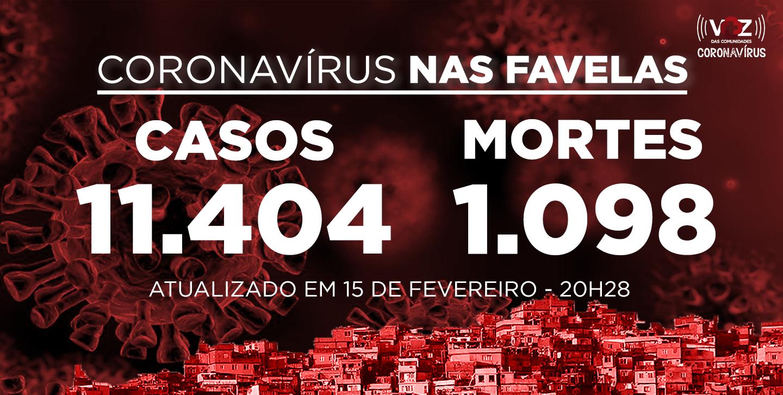Favelas do Rio registram 7 novos casos de Covid-19 nas últimas 24h; Já são 11.404 casos