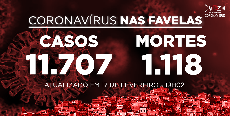 Favelas do Rio registram 303 novos casos e 20 mortes de Covid-19 nas últimas 24h; Já são 11.707 casos