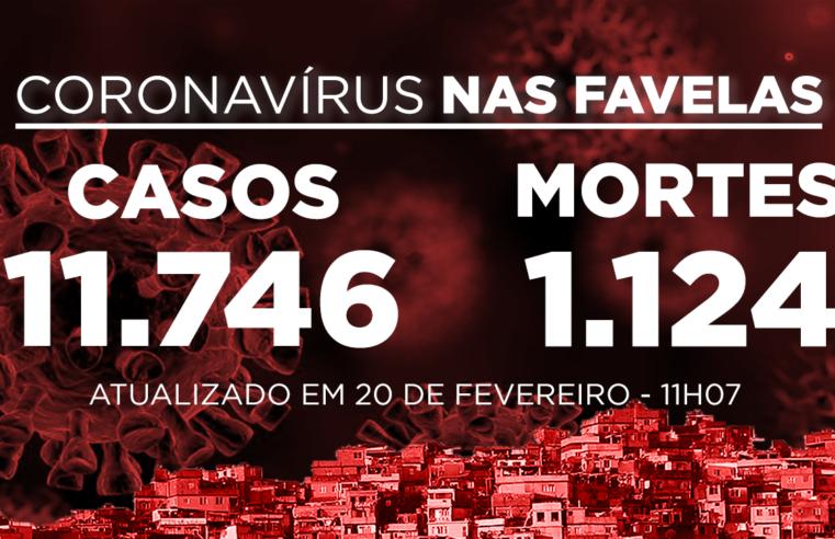 Favelas do Rio registram 11 novos casos e 1 morte de Covid-19 nas últimas 24h; Já são 11.746 casos