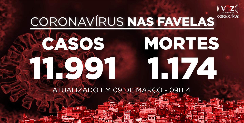 Favelas do Rio registram 68 novos casos e 4 mortes de Covid-19 nas últimas 24h; Já são 11.991 casos