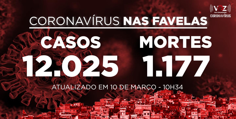Favelas do Rio registram 34 novos casos e 3 mortes de Covid-19 nas últimas 24h; Já são 12.025 casos