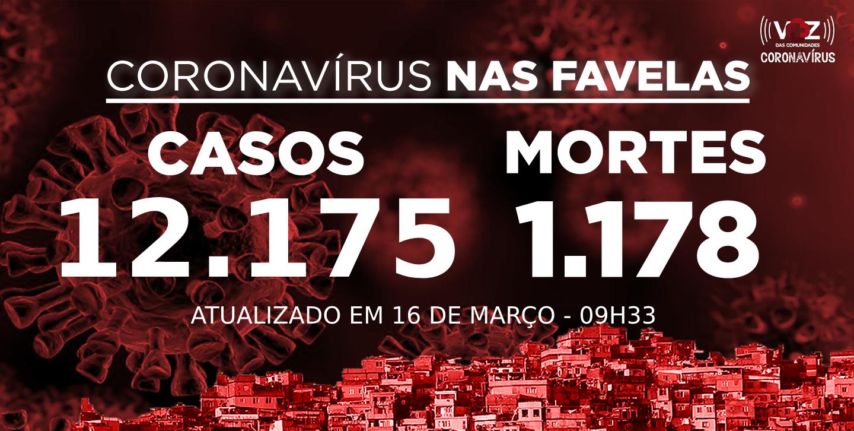 Favelas do Rio registram 90 novos casos de Covid-19 nas últimas 24h; Já são 12.175 casos