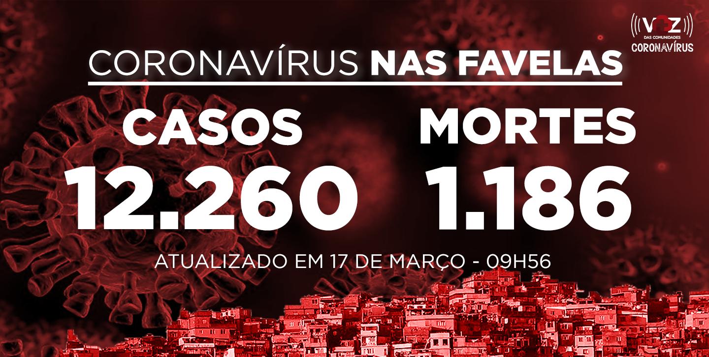 Favelas do Rio registram 85 novos casos e 8 mortes de Covid-19 nas últimas 24h; Já são 12.260 casos