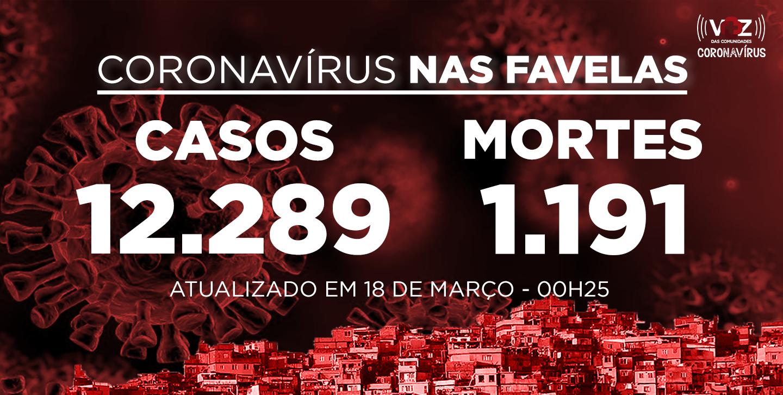 Favelas do Rio registram 29 novos casos e 5 mortes de Covid-19 nas últimas 24h; Já são 12.289 casos