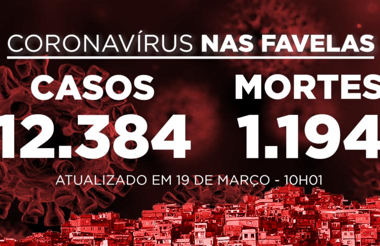 Favelas do Rio registram 95 novos casos e 3 mortes de Covid-19 nas últimas 24h; Já são 12.384 casos