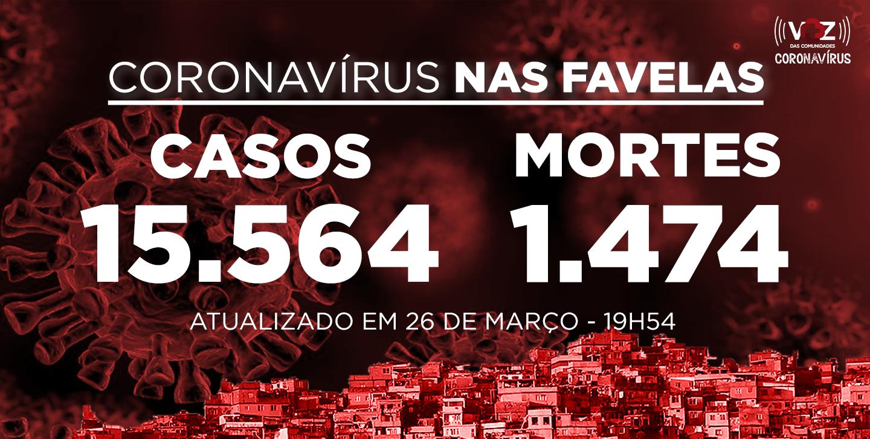 Favelas do Rio registram 49 novos casos e 5 mortes de Covid-19 nas últimas 24h; Já são 15.564 casos