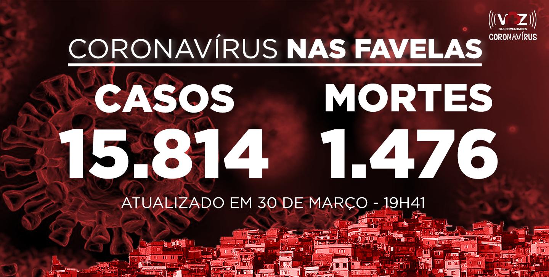 Favelas do Rio registram 114 novos casos e 1 morte de Covid-19 nas últimas 24h; Já são 15.814 casos