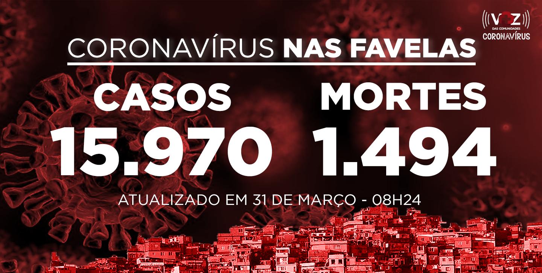 Favelas do Rio registram 156 novos casos e 18 mortes de Covid-19 nas últimas 24h; Já são 15.970 casos