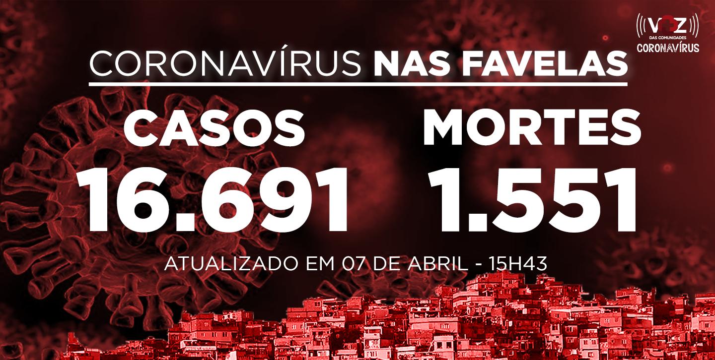 Favelas do Rio registram 91 novos casos e 10 mortes de Covid-19 nas últimas 24h; Já são 16.691 casos