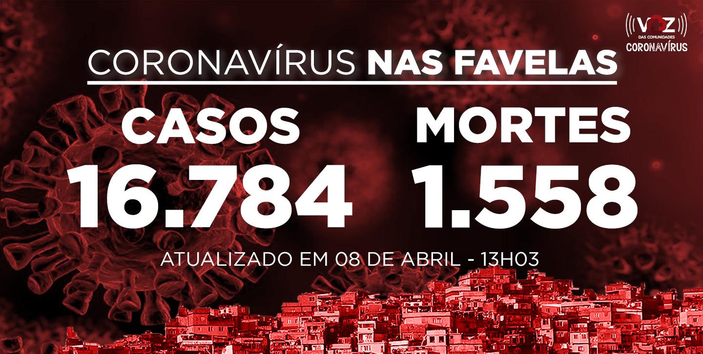 Favelas do Rio registram 93 novos casos e 7 mortes de Covid-19 nas últimas 24h; Já são 16.784 casos