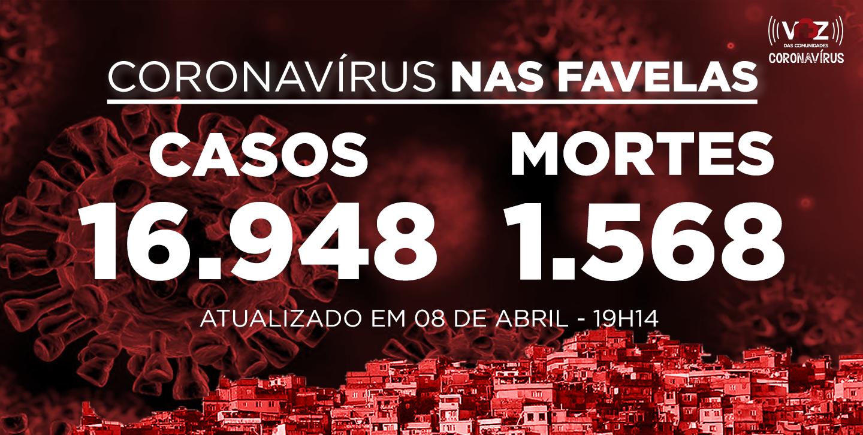 Favelas do Rio registram 164 novos casos e 10 mortes de Covid-19 nas últimas 24h; Já são 16.948 casos