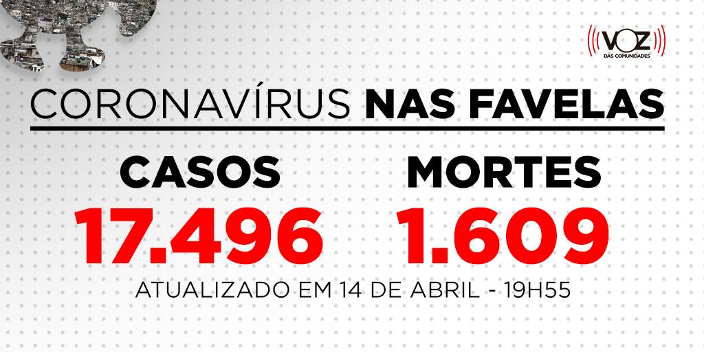 Favelas do Rio registram 81 novos casos e 4 mortes de Covid-19 nas últimas 24h; Já são 17.496 casos